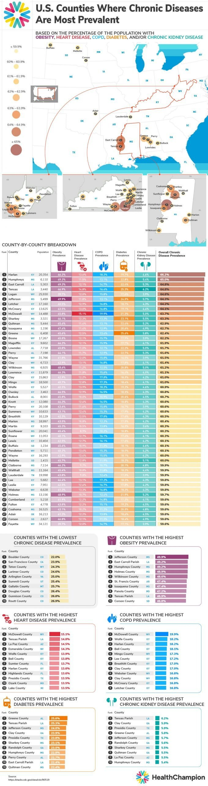 where chronic diseases prevalent in US - HealthChampion