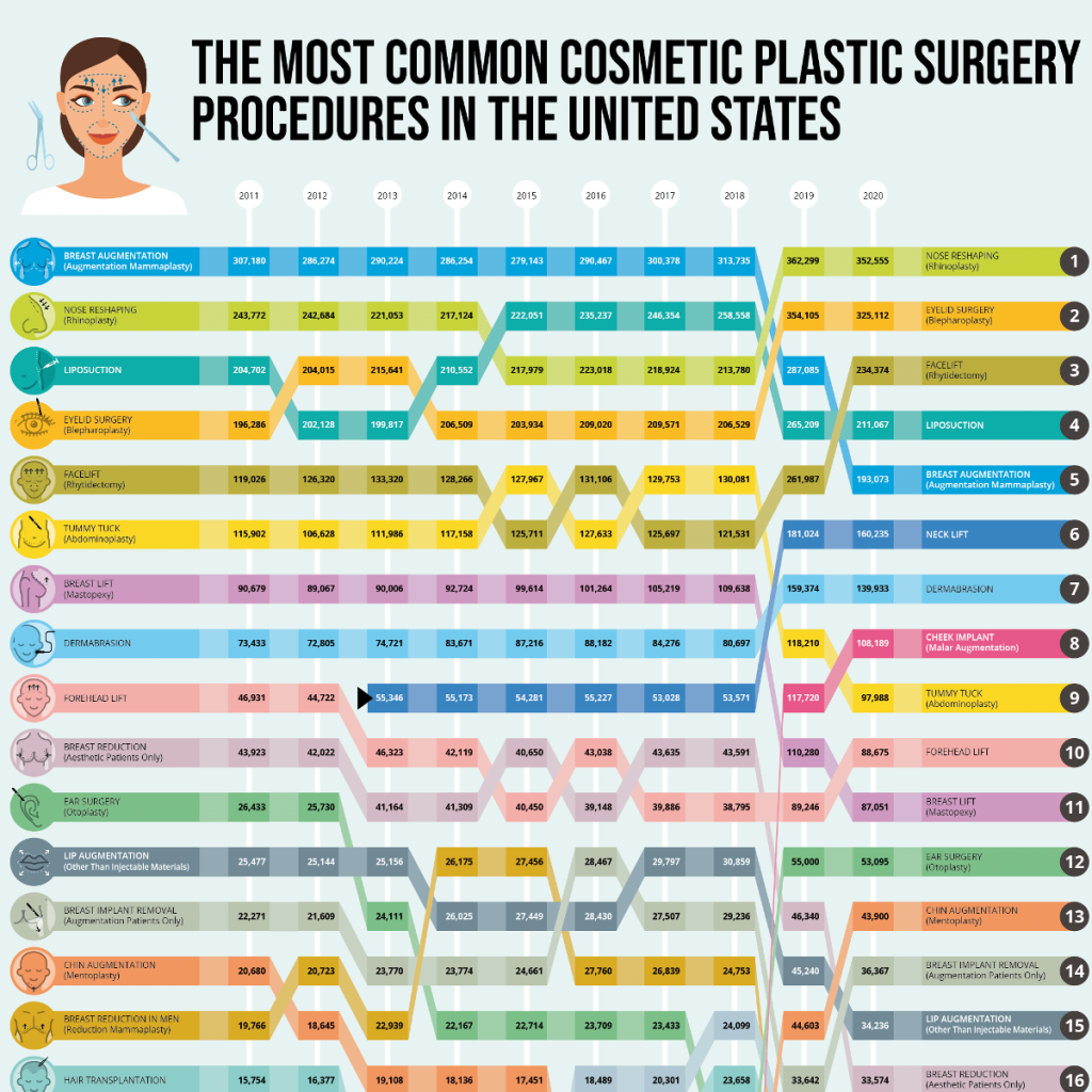 The Most Common Cosmetic Surgery Procedures - featured image